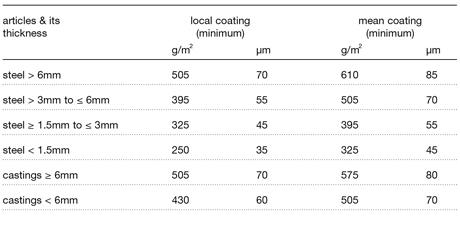 Iso 1461 En Iso 1461 Standard Galvanizing Specifications