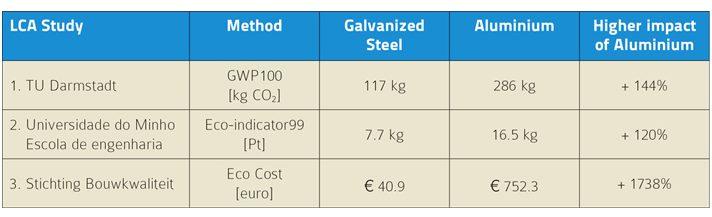 Galvanized Steel Vs Aluminum Cost