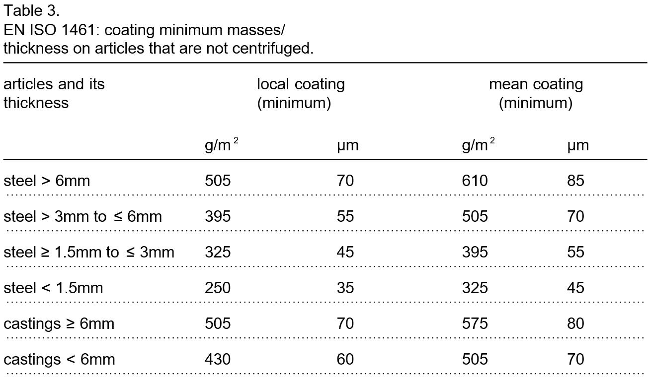 Hot Dip Galvanizing Thickness Chart