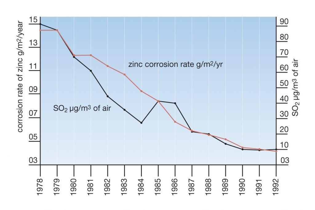 Reduction in sulphur dioxide levels in Stockholm since 1978